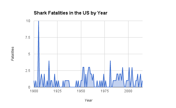 Shark Fatalities by Year